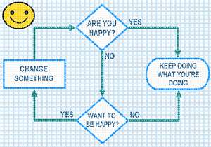A flowchart of the paths one takes to find happiness in life.